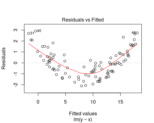 Residual vs fitted plot showing non linearity