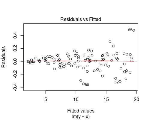 Residual vs fitted plot showing increasing variance with increasing fitted value
