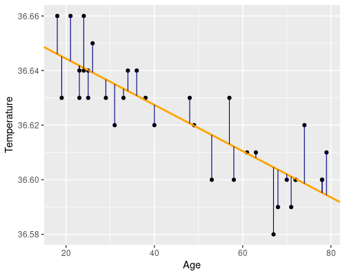 Plot showing residuals in linear regression