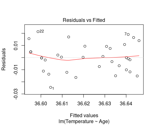 Residual vs fitted plot