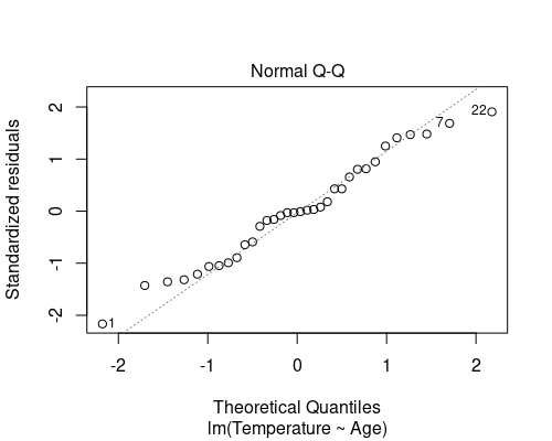 Residual QQ plot
