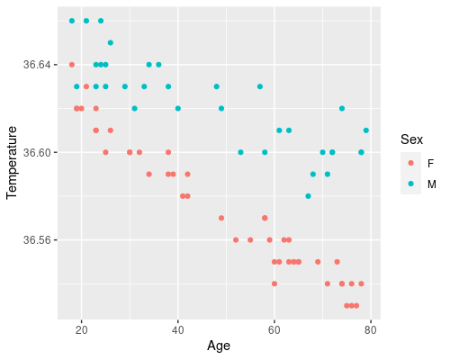 Example of multiple predictors for linear regression in machine learning.