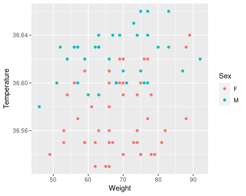 Example of multiple predictors for linear regression in statistics.