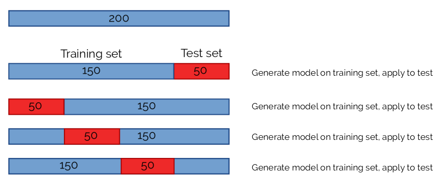 Example of cross-validation