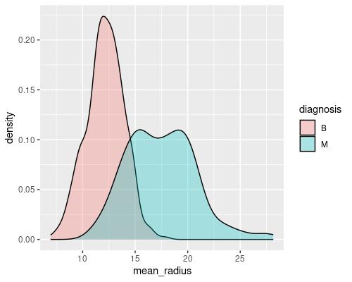 Density plot of one of the descriptors