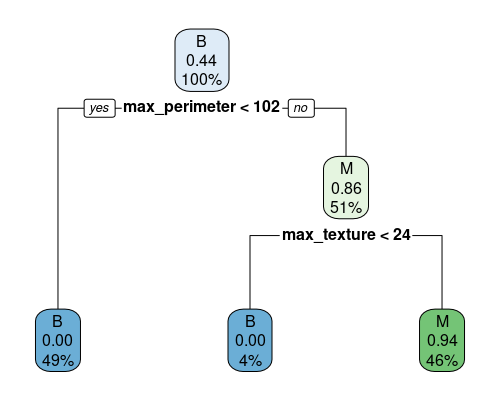Example of binary tree for classification