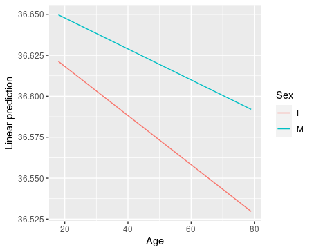 Interaction plot for Age