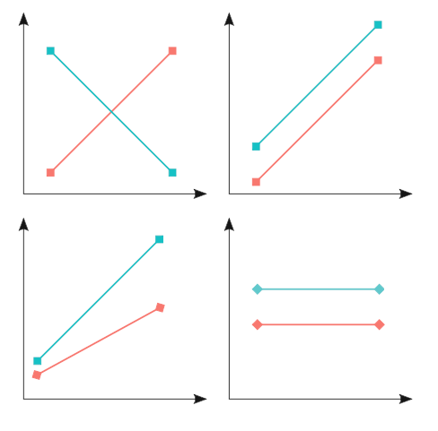 Examples of interaction plots