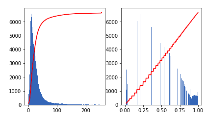 Example of histogram equalization